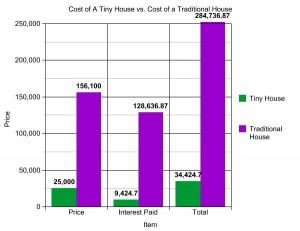 Sustainability tiny homes week 3 4 research methods of for Method homes cost